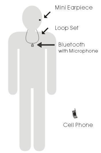 Bluetooth Espia
